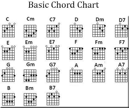 hợp âm cơ bản tự học guitar